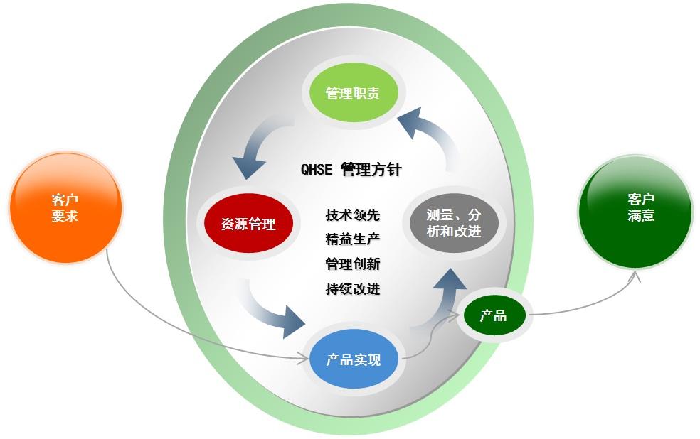QHSE管理.jpg